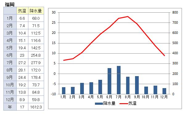 中学受験でよく出る雨温図一覧(日本の都市)